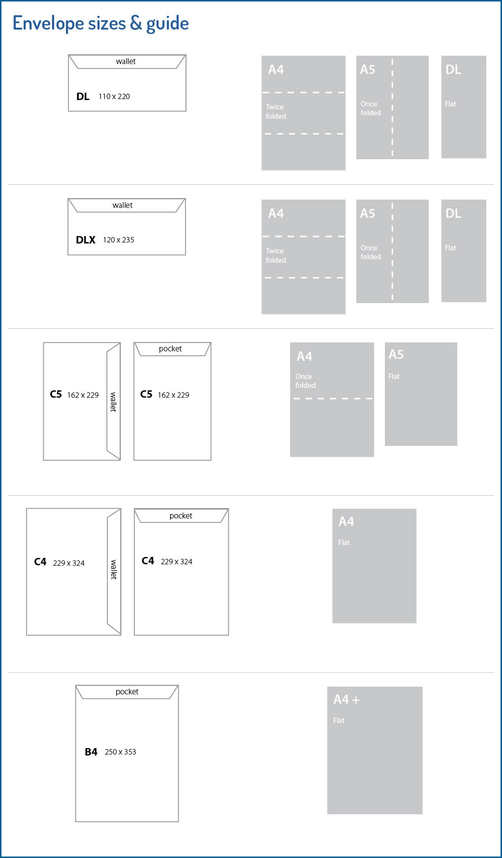 Envelope sizes & guide