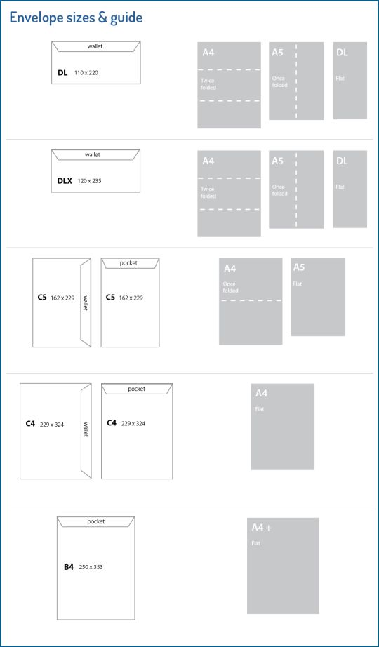 Envelope sizes & guide