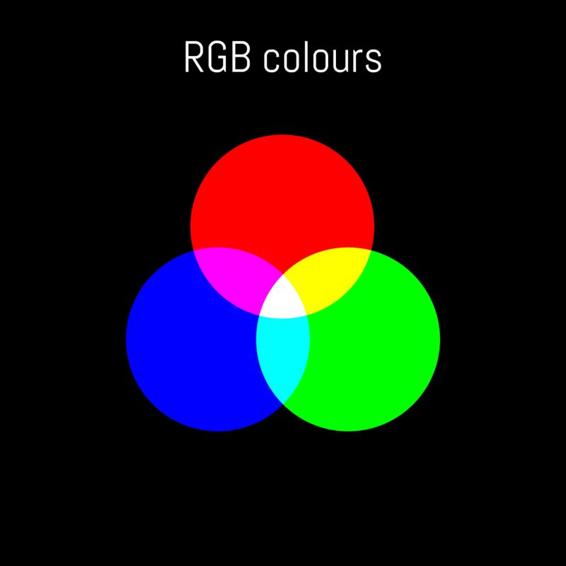 What is RGB?